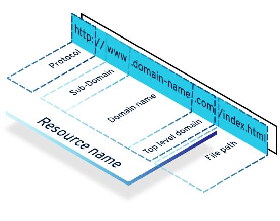 Struktureller Aufbau einer URL grafisch dargestellt