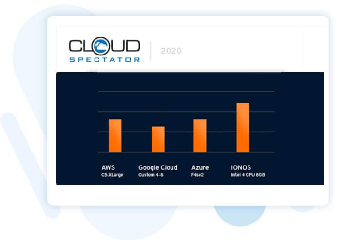 Grafische Darstellung mit Balkendiagrammen: Vergleich von Cloud Spectator zwischen AWS, Google Cloud, Azure und IONOS